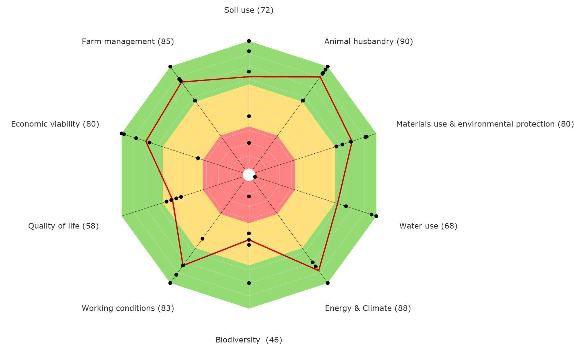 RISE- Response-inducing sustainability evaluation